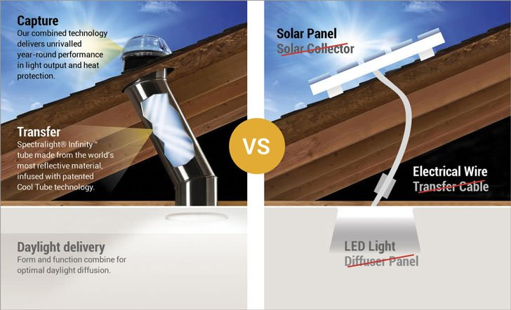 Solatube Natural Lighting Solutions