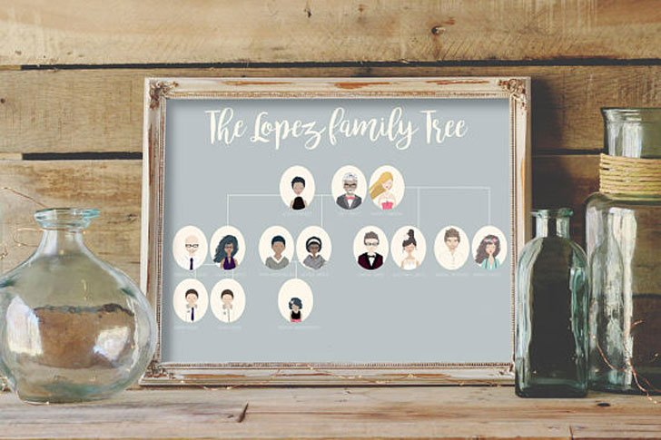 Custom Family Tree Portrait