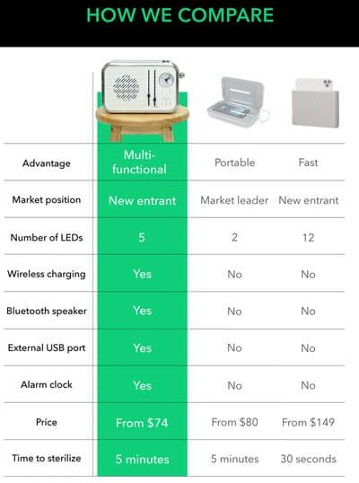 Multifunction 5-in-1 Phone Sanitizer